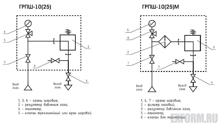 Пункт ШРП-10 с регулятором