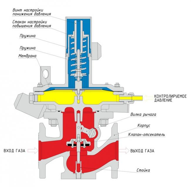 Пружина возвратная ПЗК для регулятора давления РДНК-400М