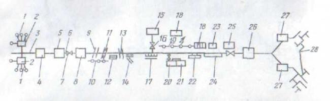 Схема магистрального газопровода